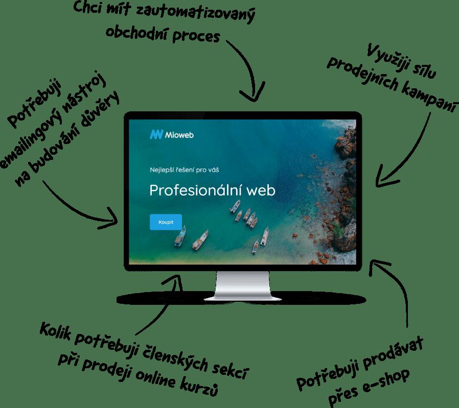 Mioweb - recenzia - dokonalý automatizovaný proces